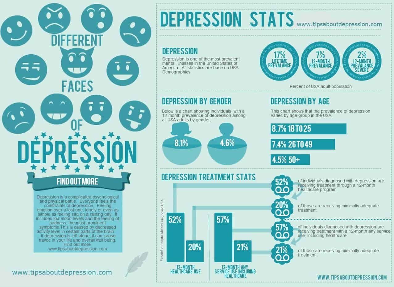 Important Depression Statistics | Depression and Anxiety Help